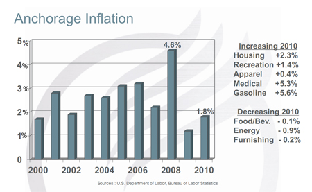 Anchorage inflation