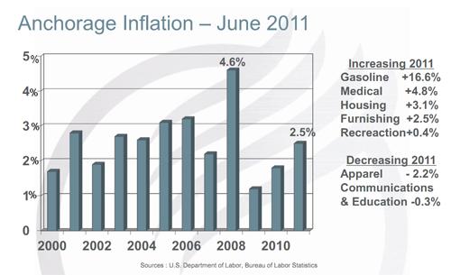 Inflation_Q211