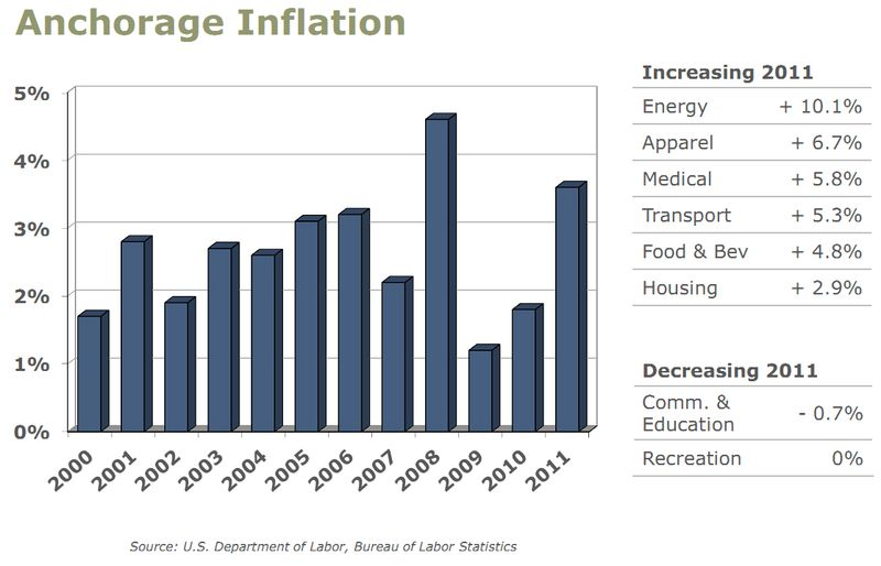 Anchorage Inflation 2011