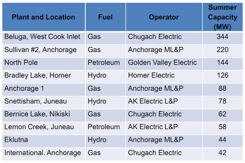alaskanomics: utilities
