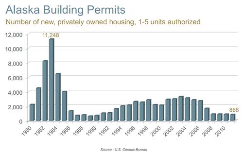 2011 Alaska Building Permits