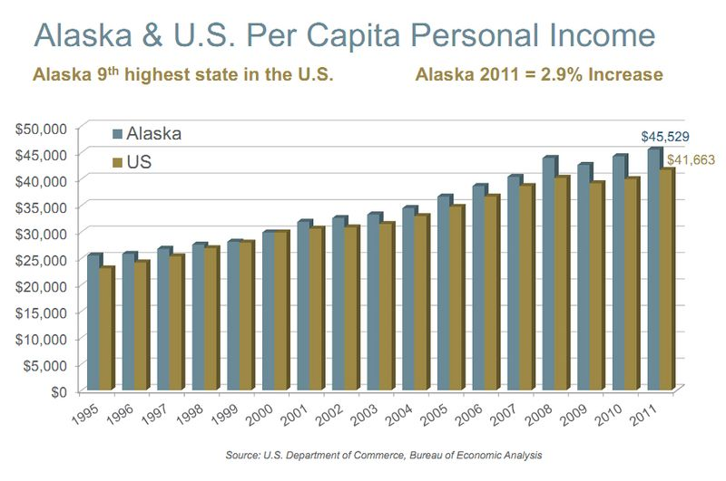 2011 per capita income