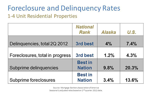 Foreclosure and Delinquency