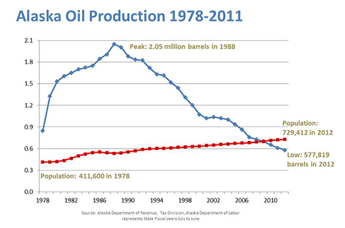 AK Oil Production