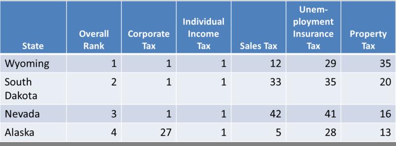State Tax Ranking