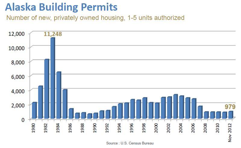 Building Permits Nov2012