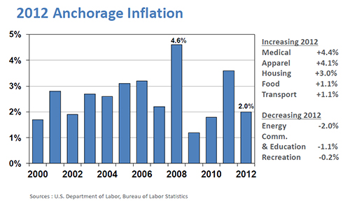 2012 inflation