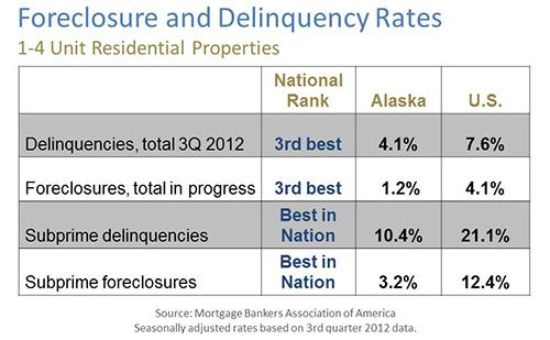 AK foreclosure Q3 2012