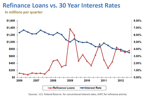 Home Loan and Refinance Activity Increases as Interest ...