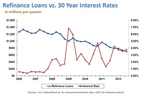 Home loan Q3 2012