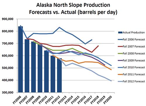 ANS Forecast vs. Actual 2012