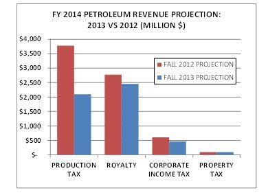 Petro Revenue