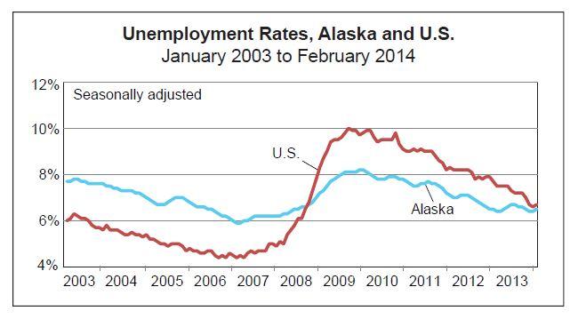 February Unemployment Graph