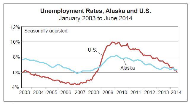 June Comparison Graph