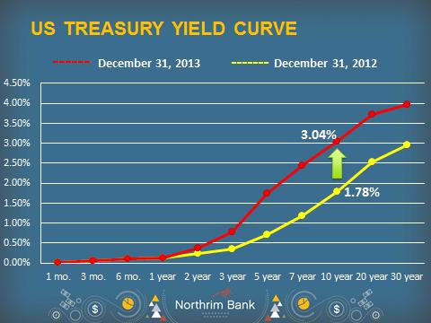 Interest Rates Graph