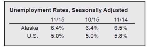 November Unemployment