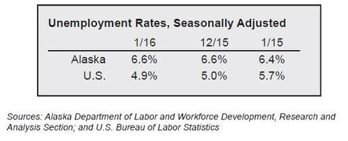 2016.03.14 January Unemployment