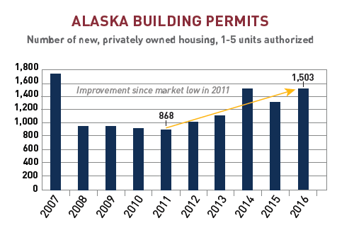 Building Permits2