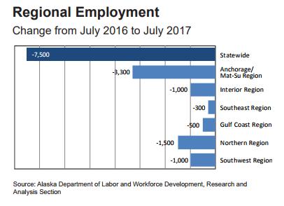 July Employment