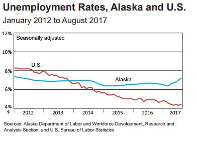 August Unemployment