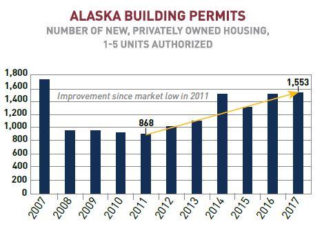 Alaskanomics: Housing