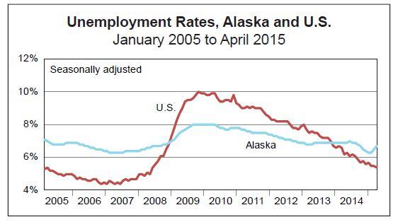 April Unemployment