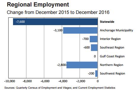 2017.01.23 Regional Employment