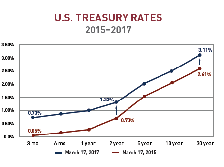 Treasury Rates