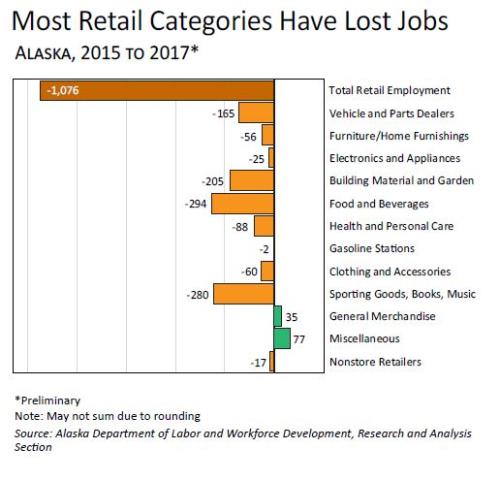 Retail Graph