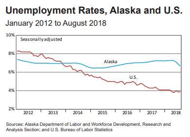 2018.10.04 Unemployment